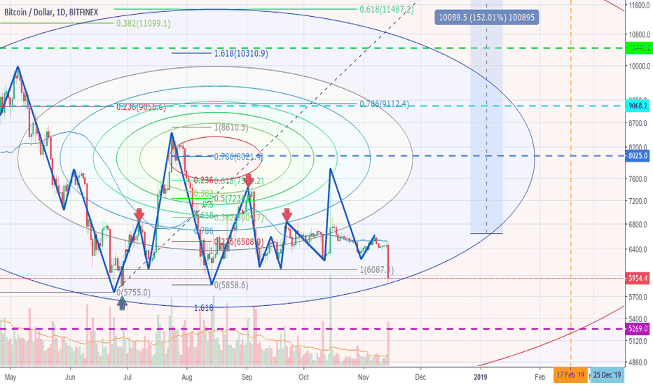 BTCUSD: Yet another support