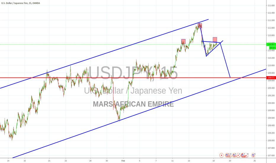 USDJPY: H&S and Wedge continuation!!