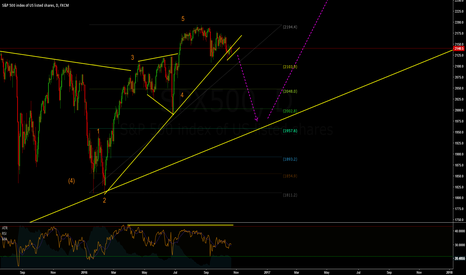 SPX500: SP500 Short term correction likely