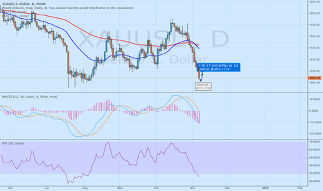 XAUUSD: XAUUSD long until 1095.00 - 10yearsfxexpert