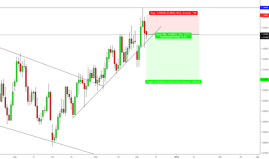 USDCAD: USDCAD Short Bias Daily Time-frame