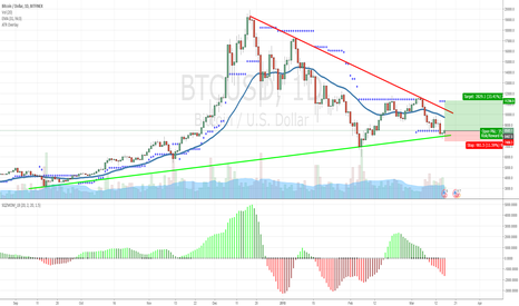 BTCUSD: Is this the start of bitcoin's phase II Bull move?