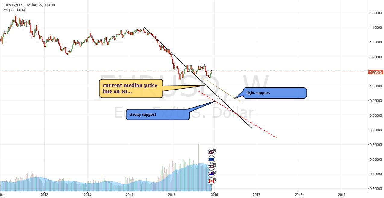 EU median price lines Weekly