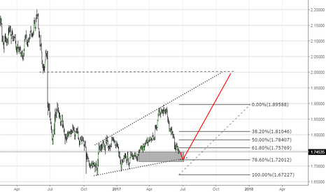 GBPNZD: Looking to go long at around the 78.6 fib GBPNZD
