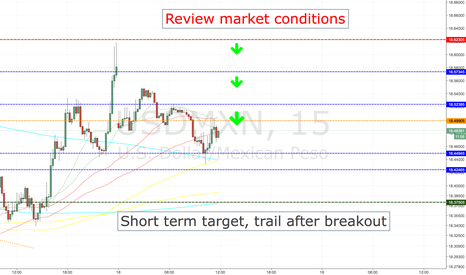 USDMXN: USDMXN SHORT ENTRY LEVELS, CURRENT SESSION ONLY