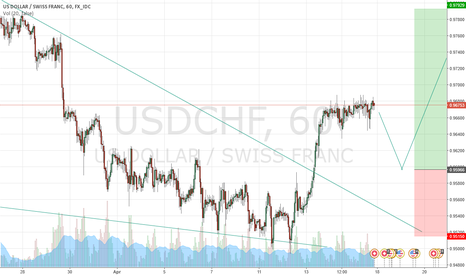 USDCHF: USDCHF BOUNCE OF THE SUPPORT LINE