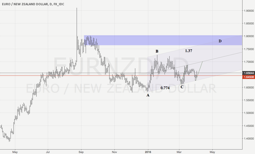 EurNzd Daily AB=CD s&d zones