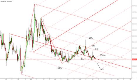ARKBTC: ARK/BTC short below the SL