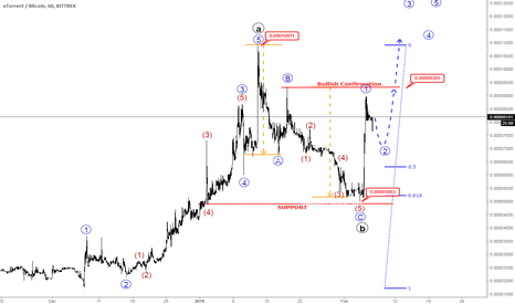 VTRBTC: VTRBTC(vTorrent) Showing Bullish Setup