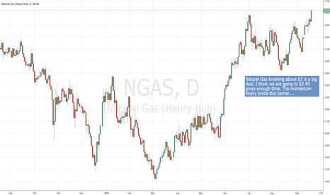 NGAS: Natural Gas looking strong, for now.