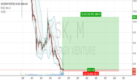 KSK: Good Buy Zone, getting the price at a sale price