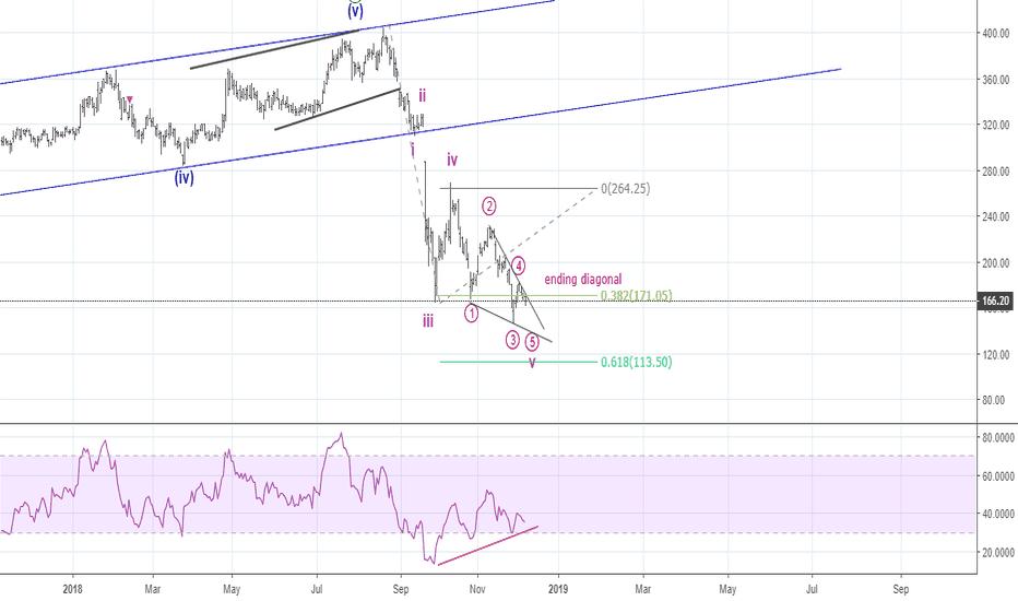YESBANK: Elliott waves - Ending Diagonal - Panic bottom coming up