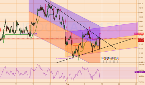 USDOLLAR: USD could ruin much of the trades made today