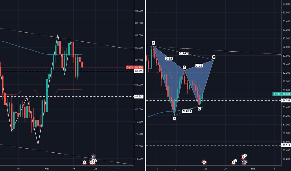 AUDJPY: AUD/JPY - Gartley Bearish