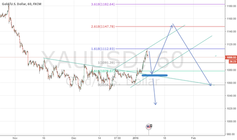 XAUUSD: Gold Wolfe wave