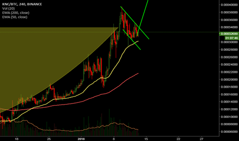 KNCBTC: cup n handle kyber network #knc #btc spotted #ta #charts
