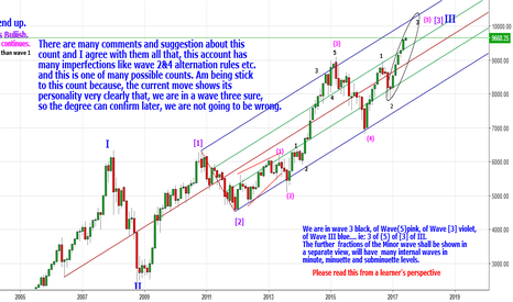 More about the PRICE & TIME Square for NSE:NIFTY by