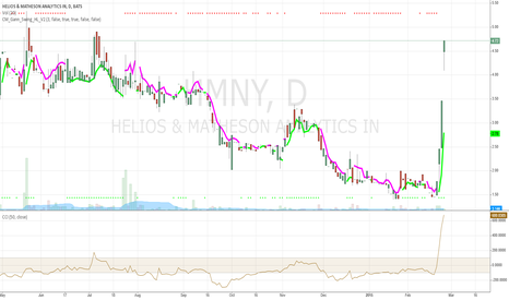 HMNY: HMNY Bullish on CCI crossup