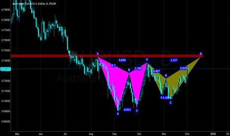 AUDUSD: AUDUSD will complete the CD leg of the shark pattern