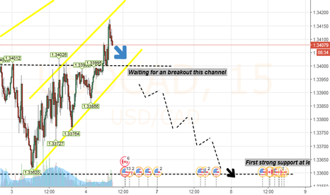 USDCAD: A very good selling zone to go Short