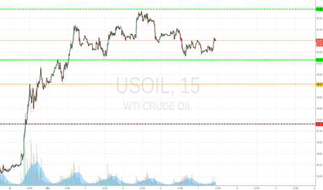 USOIL: USOIL 15 MIN BEAR SCENARIO
