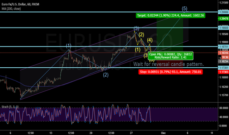 EURUSD: LONG EURUSD - The last bullish wave?