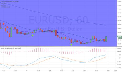 EURUSD: Will short term upside trend start after strong 1.082 support?