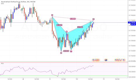 AUDUSD: AUD/USD 60 possible pattern idea