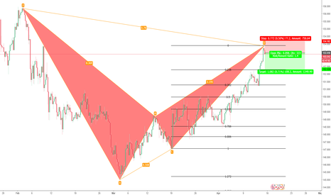 GBPJPY: GBPJPY Short Opportunity for scalping