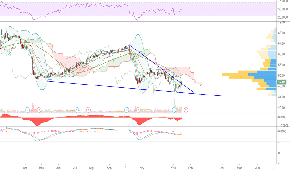 BMY: BMY seems to be a good candidate