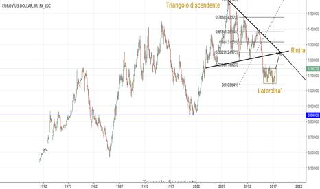 EURUSD: Euro -Dollaro