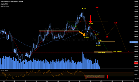 AUDCAD: AUD SLIPPING IN THE OIL