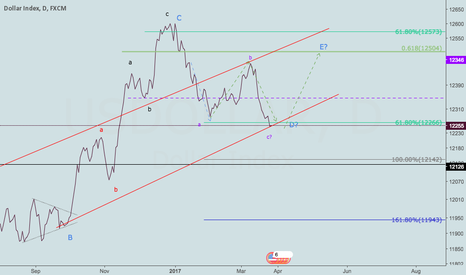USDOLLAR: Let see what's next !