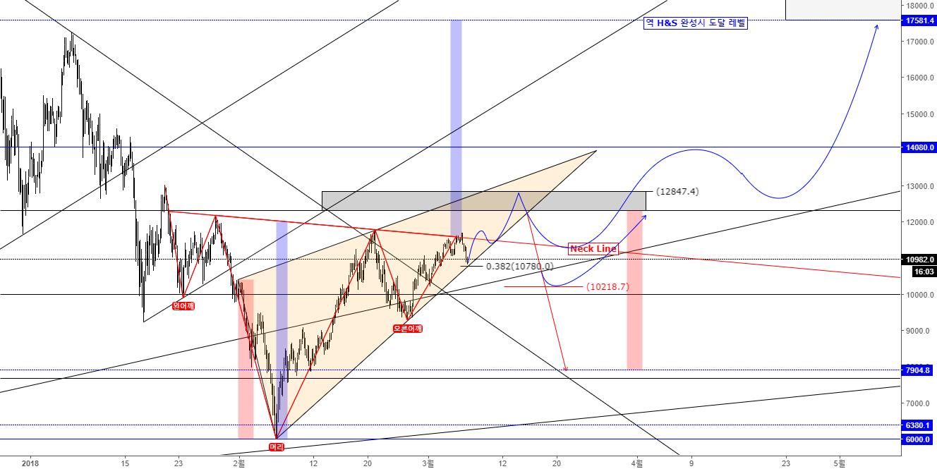 Bitcoin Rising Wedge Pattern 수렴 후 방향 가능성 및 9월달 차트와 유사성