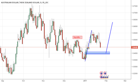 AUDNZD: Watching DAILY to pullback on a BUY order block