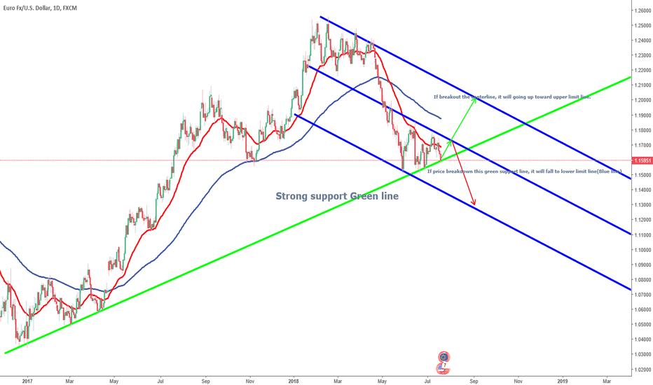 EURUSD: (20189719)-Daily Futures market forecast-EURUSD(Euro FX)