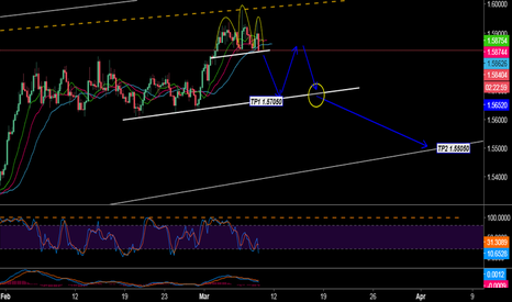EURAUD: Great Selling Signal EUR AUD HEAD AND SHOULDERS