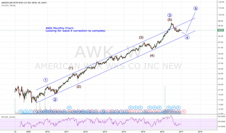 AWK: AWK Monthly Chart