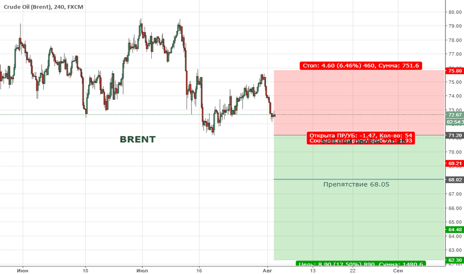 UKOIL: Цена вышла за пределы восходящего тренда