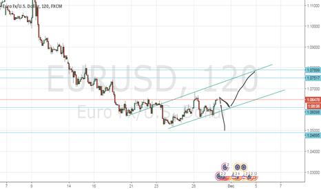EURUSD: EUR/USD SETUP