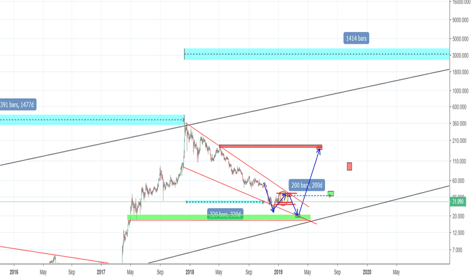 LTCUSD: Litecoin - Short term and long term price movements/predictions