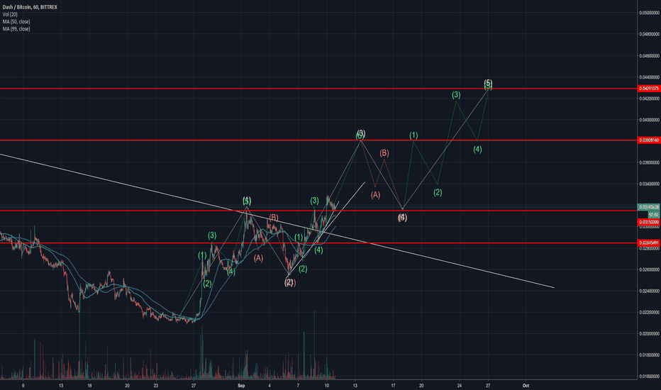 DASHBTC: If Dash manages to hold and break from 31500 sats resistance