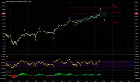US30: Expecting wave 4 reversal