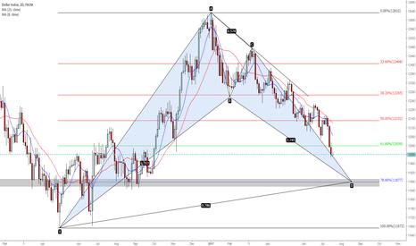 USDOLLAR: Dollar Index (DXY) Bullish Bat 2D chart