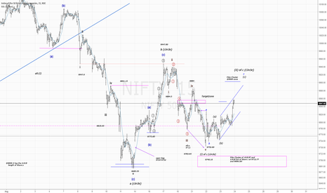 NIFTY: NIFTY50..to a corrective high in Wave 3 of c of 2!