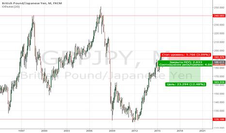 GBPJPY: Фунт - иена - кросс, да не тот.