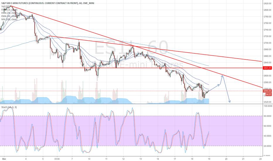 ES1!: Fed Day Prediction! S&P 500 Edition