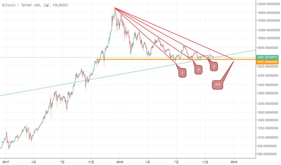 BTCUSDT: (암호화폐) 삼각의, 삼각에 의한, 삼각을 위한 BitCoin/USDT 무한 삼각수렴 분석