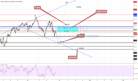 CL1!: treasure map ,target support resistance
