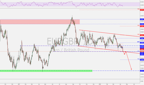 EURGBP: EURGBP at major support!